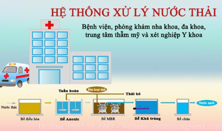 Xu Ly Nuoc Thai Y Te 1