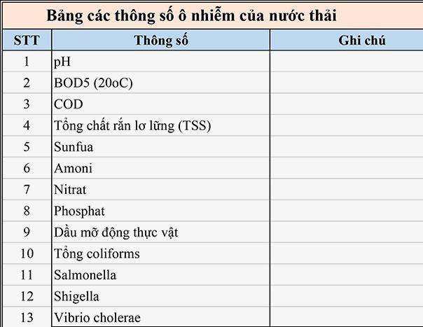 Cac Thong So O Nhiem Nuoc Thai Phong Kham