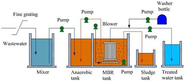 Sơ đồ công nghệ hệ thống xử lý nước thải bệnh viện bằng màng lọc MBR