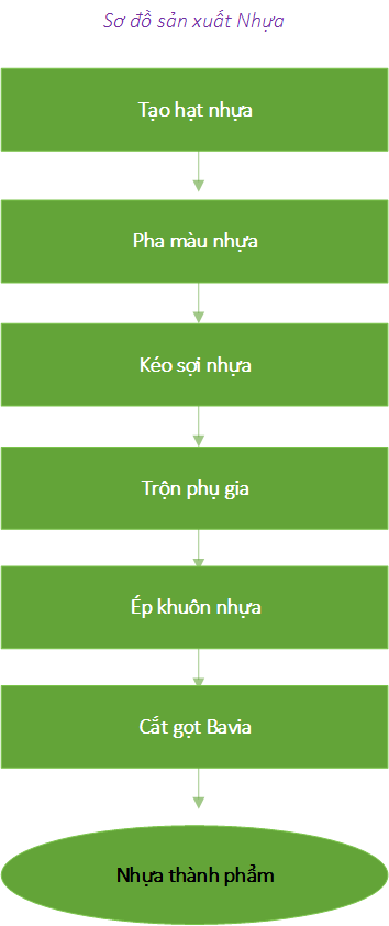 Quitrinhsanxuatethanol 1