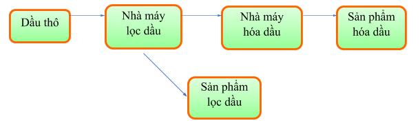 Quy Trinh Loc Dau