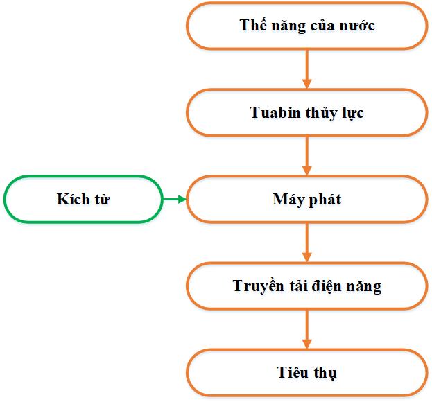Quy Trinh San Xuat Dien Cua Nha May Thuy Dien