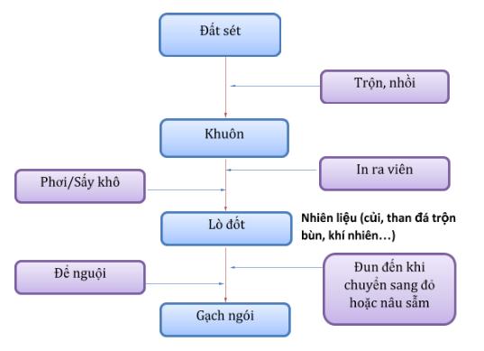 Quy Trinh San Xuat Gach Ngoi Nung
