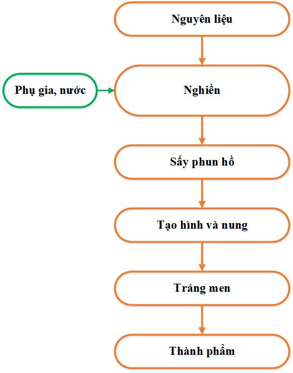 Quy Trinh San Xuat Gach Op Lat