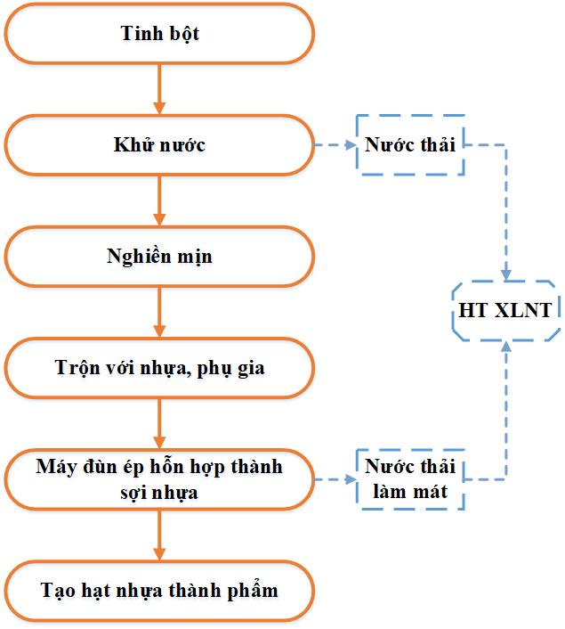 Quy Trinh San Xuat Hat Nhua Sinh Hoc