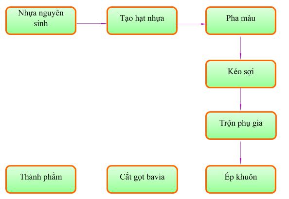 Quy Trinh San Xuat Nhua