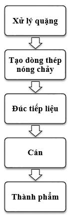 Quy Trinh San Xuat Thep
