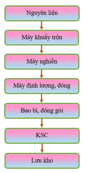 Quy Trinh San Xuat Thuoc Bao Ve Thuc Vat Dang Bot