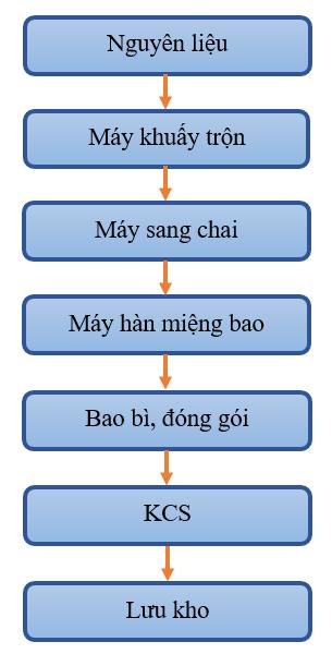Quy Trinh San Xuat Thuoc Bao Ve Thuc Vat Dang Long