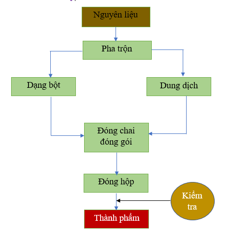 Quy Trinh San Xuat Thuoc Thu Y