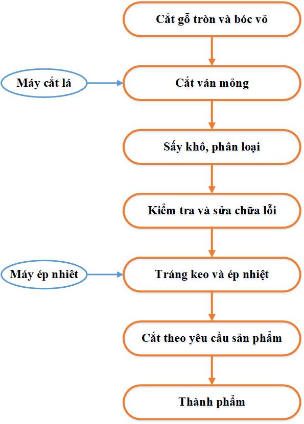 Quy Trinh San Xuat Van Ep