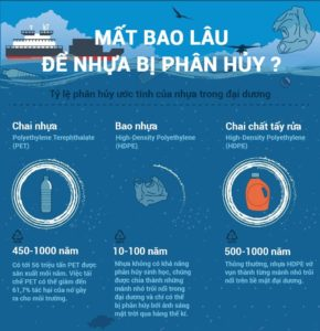 Thoi Gian Phan Huy Rac Thai Nhua