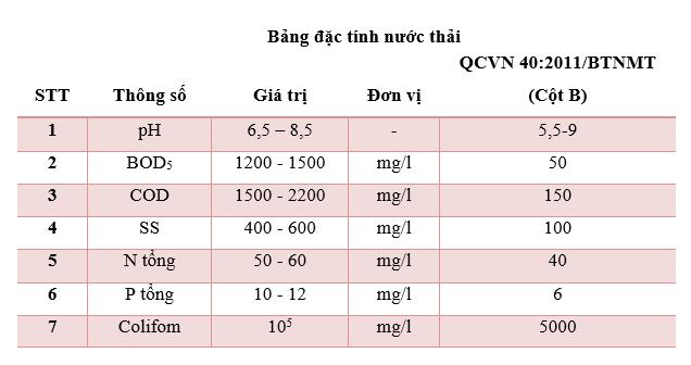 Thong So Cac Chat O Nhiem Trong Nuoc Thai San Xuat Bia