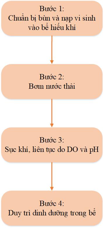 Van Hanh He Thong Xu Ly Nuoc Thai Benh Vien Gd2