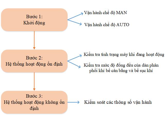 Van Hanh He Thong Xu Ly Nuoc Thai Benh Vien Gd3