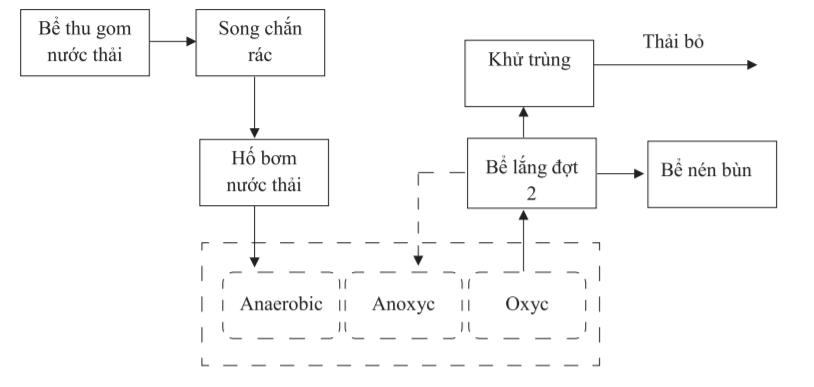 xu-li-nuoc-thai-benh-vien-cong-nghe-aao