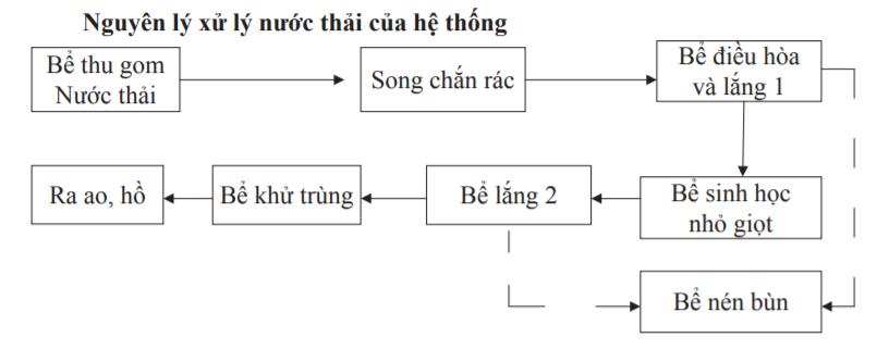 xu-li-nuoc-thai-benh-vien-biophil